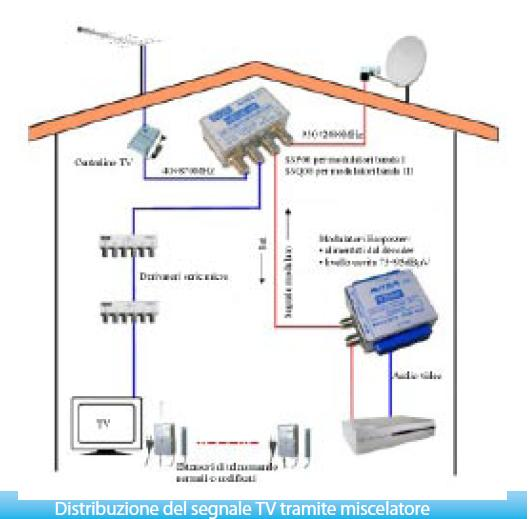 Schema Elettrico Per Antenna Tv : Schema elettrico per antenna tv impianto